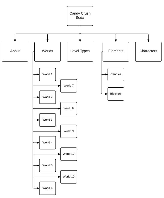 Blank Flowchart - New Page